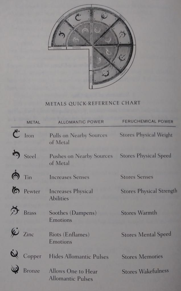 Aperçu de la charte des métaux et des pouvoirs qu'ils procurent mise à l'index des romans de la trilogie Mistborn